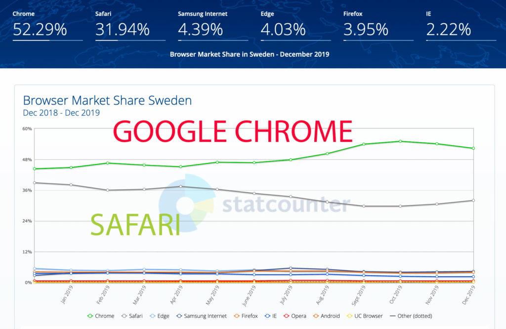 statistik webbläsare